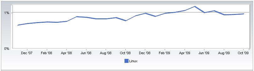 http//stoplinux.org.ru/uploads/images/news_2009/linuxstat.jpg