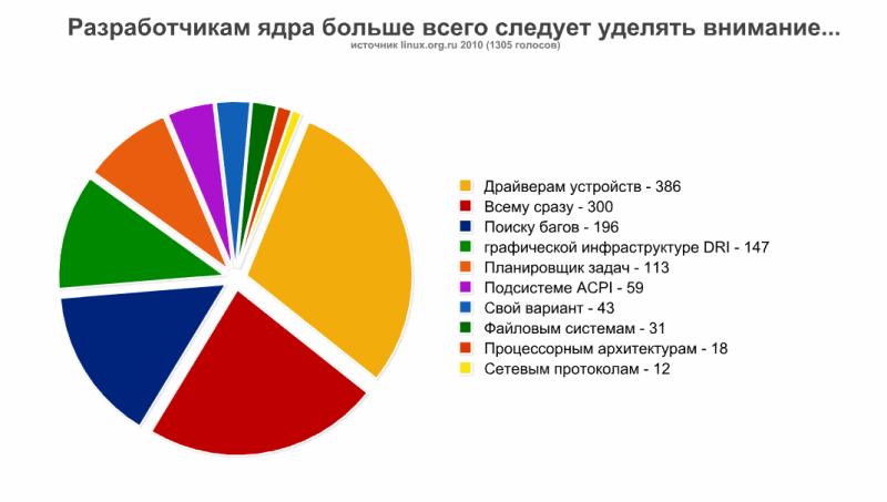 http//stopLinux.org.ru/uploads/images/news_2010/razrabotchikam_2010.png